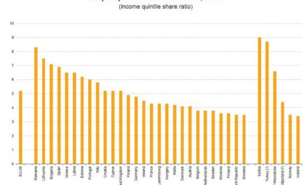 Szerbia az első helyen a gazdagok és a szegények közötti jövedelemkülönbségben